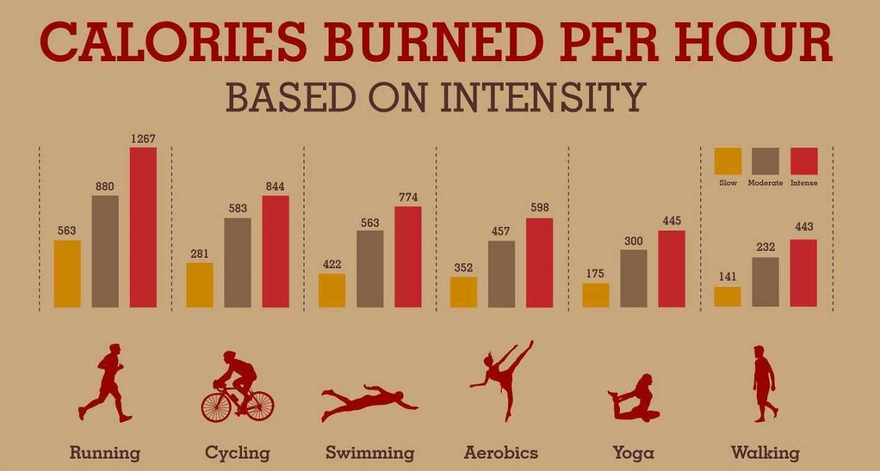 صورة اكثر رياضة تحرق سعرات حرارية , رياضة مفيدة جدا للتخسيس بسهولة