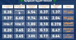 صورة كم سعر البنزين , اسعار البنزين اليوم
