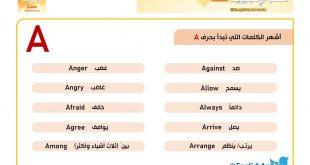 صورة كلمات بحرف a انجليزي للاطفال , كلمات بها حرف A لتسهيل تعليمه علي الاطفال
