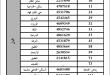 صورة اسماء الروضات المعتمده في نظام نور ,الحضانات المعتمده بالسعوديه