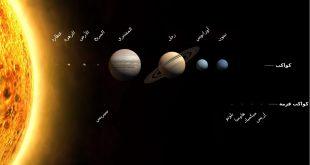 صورة صور عن الكواكب,اشكال راءعه للمجموعه الشمسية شمسيه
