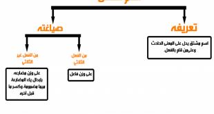صورة صياغة اسم الفاعل، قواعد صياغه اسم الفاعل من الافعال